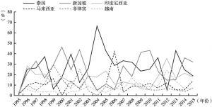 图2 日本对东盟投资的国别分布