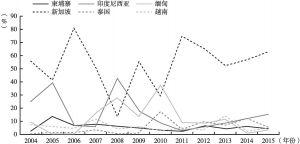 图6 中国对东盟投资的国别分布