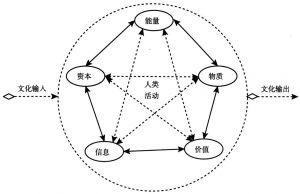 """图2-2 人类活动的""""流""""传递过程与相互作用"""