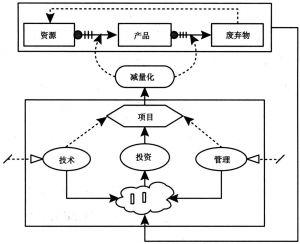 """图2-3 企业""""物质减量化""""实现过程的逻辑体系"""
