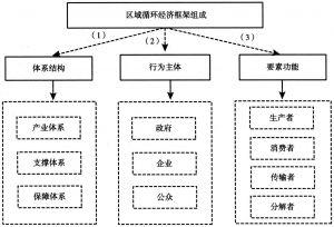 图3-1 区域循环经济框架组成