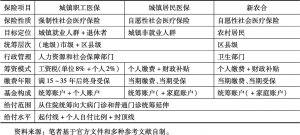 表12 中国社会医疗保险的制度结构