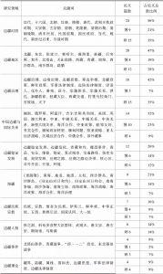 表7 中国边疆研究学位论文关键词归类整合