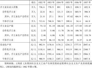 表A-3 手工业合作化过程中全国手工业生产的发展情况