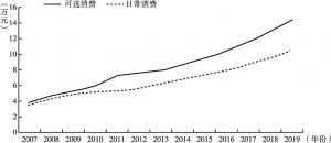 图5 2007~2019年消费品行业的人均薪酬