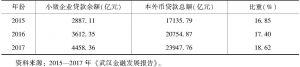 表9 武汉市2015—2017年小微企业贷款余额及占比
