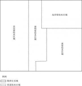 图3 唐玄宗时期长安城供水系统示意