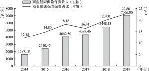图1 2014~2019年我国商业健康保险保费收入及占比情况