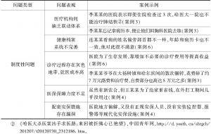 表3 制度性问题关键词提取