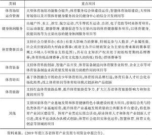 表3 江苏省体育产业发展专项资金重点扶持项目