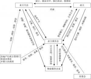 图1 现行法规定的社区治理权责划分机制