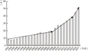 图2 居民部门杠杆率