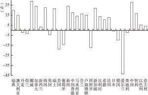 图6 2007Q2~2017Q2各国(地区)居民部门杠杆率变化情况