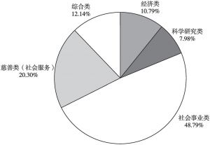 图2 深圳市社会组织类别占比(截至2020年3月31日)