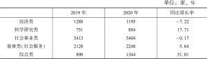 表1 深圳市社会组织类别统计