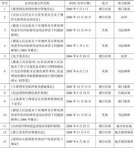 表1-2 发展阶段法律法规一览