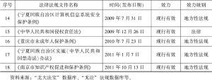 表1-2 发展阶段法律法规一览-续表