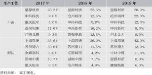 表3-5 国内干湿法隔膜CR5市场占有率