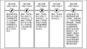 图8-1 科创板上市条件