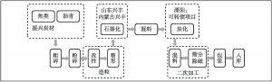 图8-4 璞泰来负极材料产业链的纵向布局