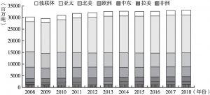 图5 2008~2018年全球二氧化碳排放量(按地区分)