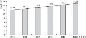 图1 我国供应链金融市场规模