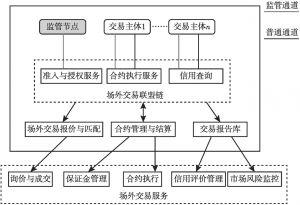 图2 基于区块链的场外交易的应用模式