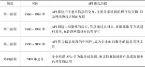 表1 API的发展阶段
