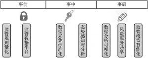 图1 监管科技整体应用框架