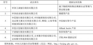 表1 北京金融科技创新监管试点第一批创新应用
