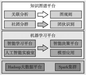 图2 智能反洗钱体系架构