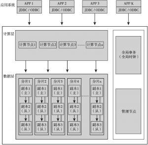 图1 分布式数据库整体架构