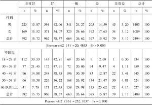 表6-4 不同性别、不同年龄段的居民自评健康情况