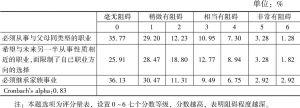 表11 广州青年的家庭责任对职业生涯规划的阻碍