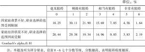 表12 广州青年的家庭背景对职业生涯的阻碍