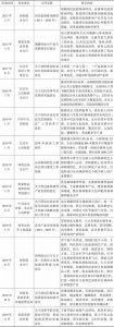 表1-1 休闲产业发展相关文件