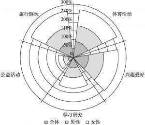 图7-4 2016年北京市居民不同性别的休闲活动参与率比较