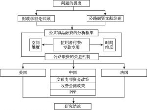 图1-2 逻辑主线