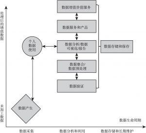 图6-3 数据价值链示意