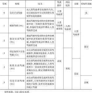 表1 SAE自动驾驶分级标准