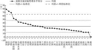 图5 2017年中国36个重点城市道路交通设施管理水平得分