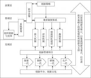 图4-2 航天科工技术创新决策机制