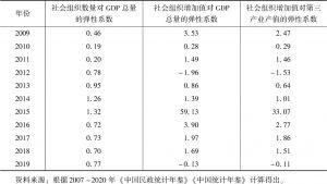 表4 2009~2019年社会组织产值发展效益