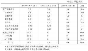 表6 日本银行通过购买固定收益产品为市场注资的计划