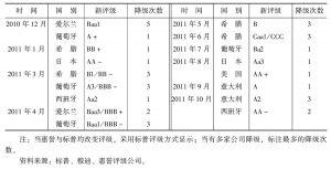 表1 主要发达经济体评级调整及评级预期变动情况