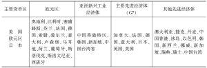 表B 先进经济体细分类别