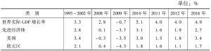 表1-1 世界经济增长简况回顾与展望:(1993~2016年)