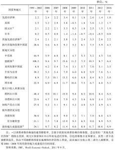 表2-1 通货膨胀率*</superscript>回顾与展望(1993~2016年)