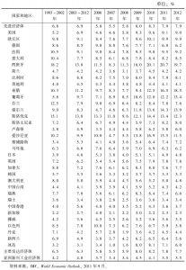 表2-2 失业率:先进经济体(1993~2012年)