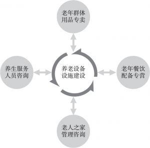 图13 养老设施设备产业链条